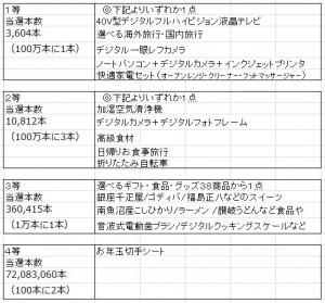 年賀状お年玉賞品2013