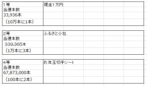 年賀状お年玉賞品2014